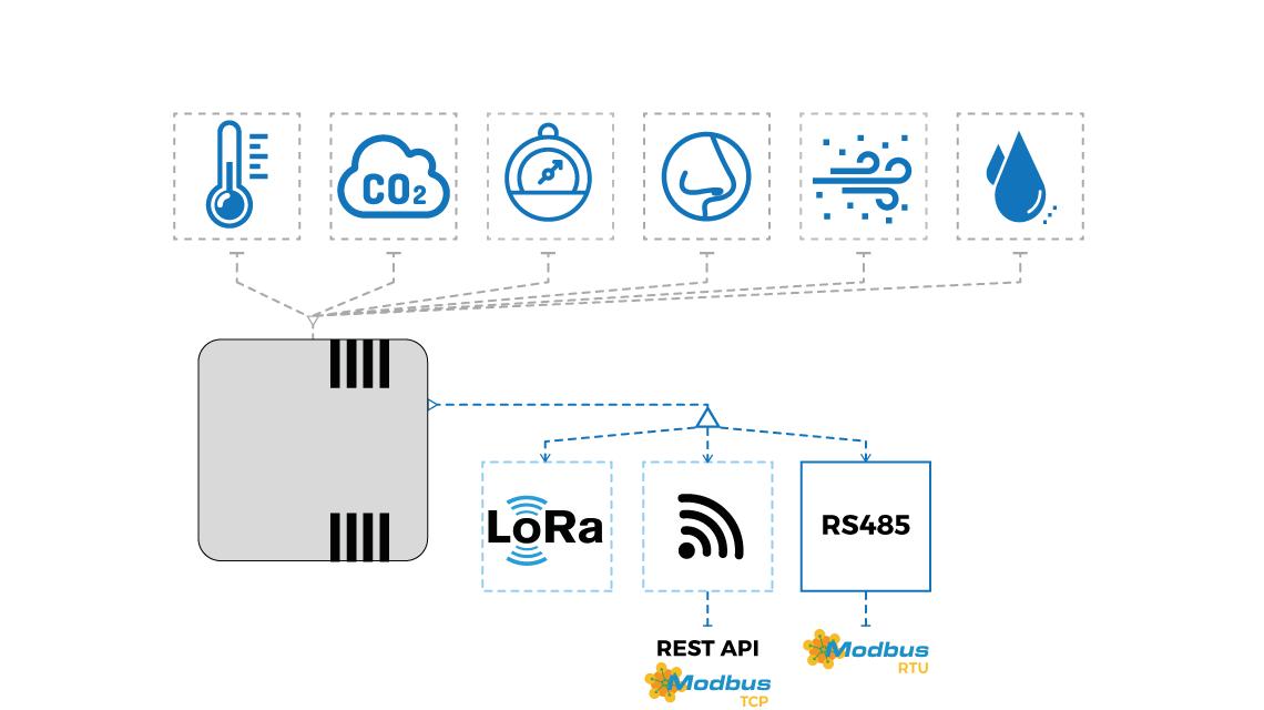 Introducing a brand-new line of air quality sensors   Unipi