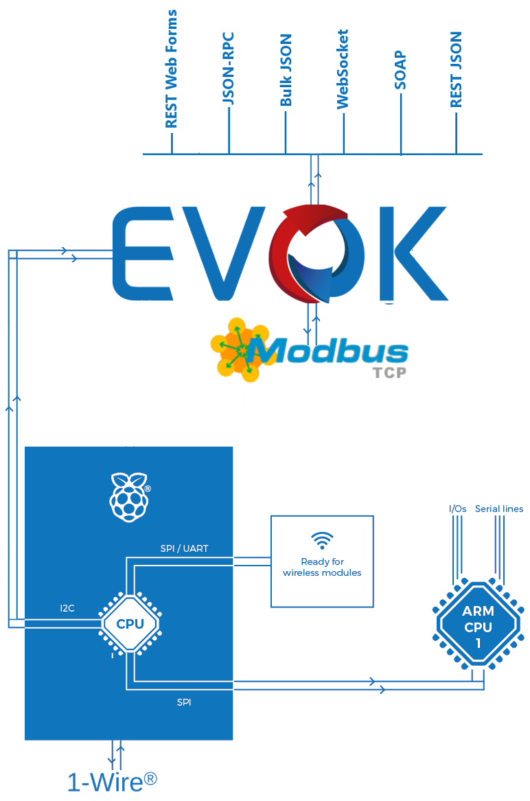 Evok Unipi Plc Hardware Wiring Diagram The Api Itself Then Serves As A Layer Between And Web Based Control Interface Resulting Software Is So Easy To Use Even An Absolute