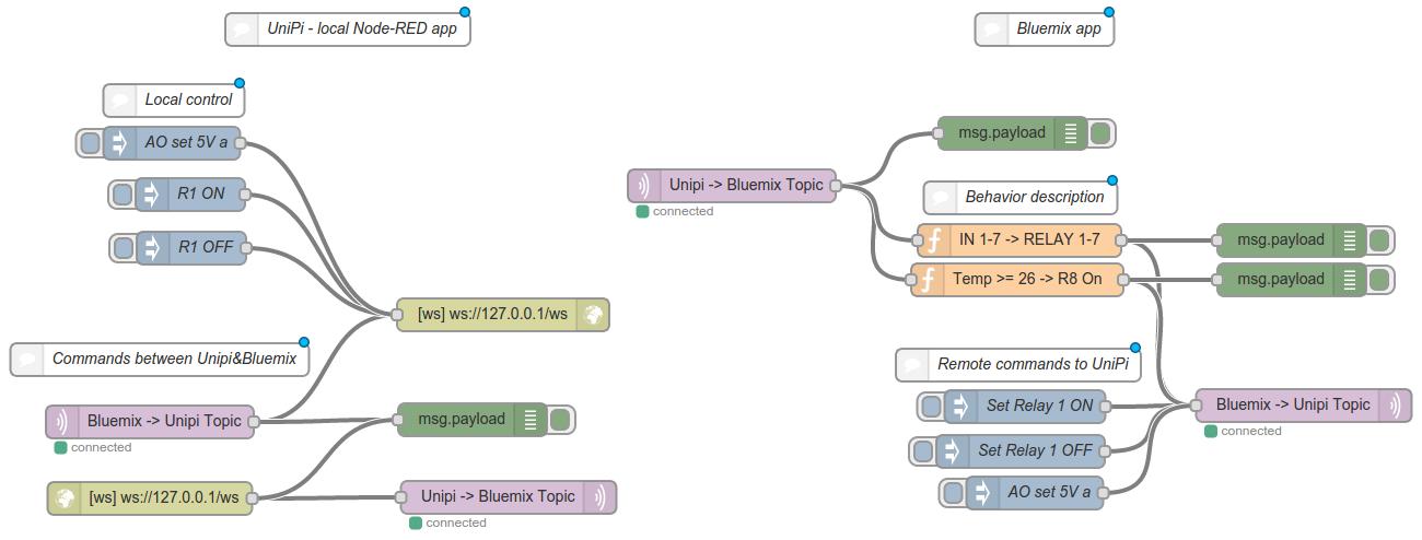 Using NodeRed and IBM Bluemix with Evok over websockets   Unipi