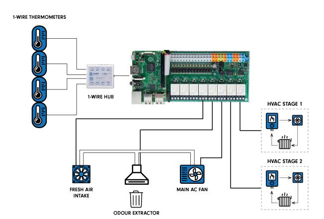 Automation of household HVAC and irrigation | Unipi